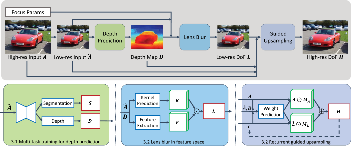 Figure 3 for DeepLens: Shallow Depth Of Field From A Single Image