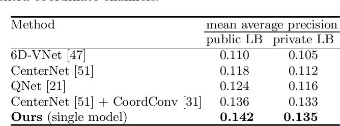 Figure 4 for Neural Mesh Refiner for 6-DoF Pose Estimation
