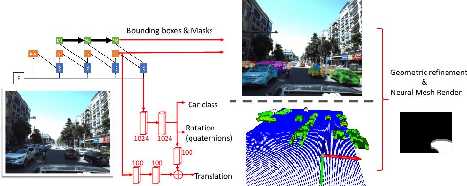 Figure 1 for Neural Mesh Refiner for 6-DoF Pose Estimation