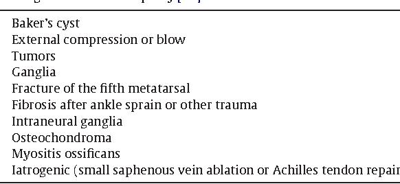 Table 4 Etiologies of sural neuropathy [52].