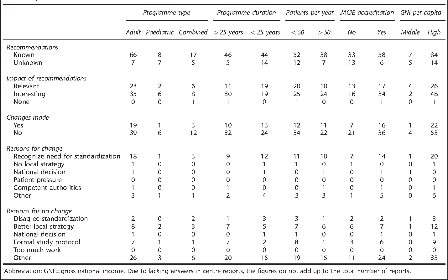Table 1. Centre responses according to programme type, programme duration, patient number per year, JACIE accreditation and GNI per capita of the country