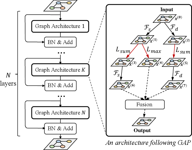 Figure 1 for Rethinking Graph Neural Network Search from Message-passing