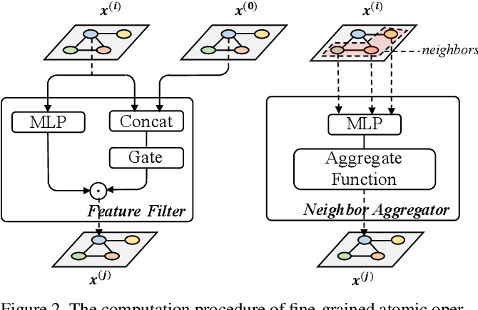 Figure 3 for Rethinking Graph Neural Network Search from Message-passing