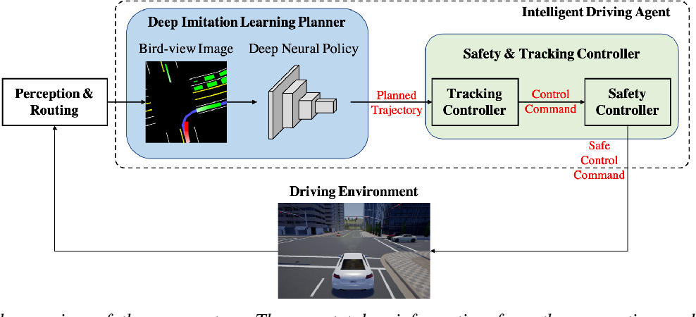 Figure 1 for Deep Imitation Learning for Autonomous Driving in Generic Urban Scenarios with Enhanced Safety