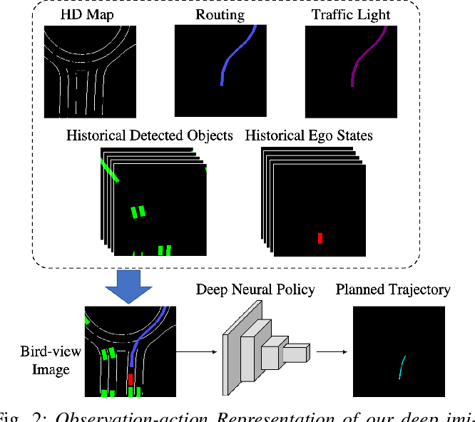Figure 2 for Deep Imitation Learning for Autonomous Driving in Generic Urban Scenarios with Enhanced Safety