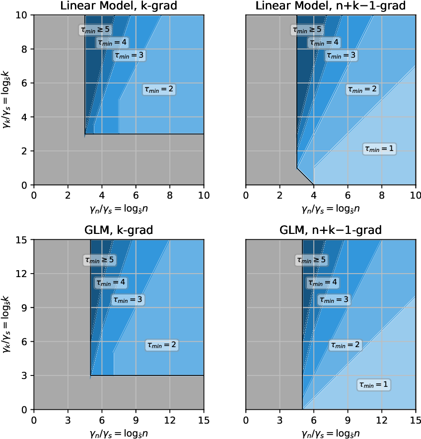 Figure 2 for Distributed Bootstrap for Simultaneous Inference Under High Dimensionality