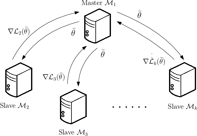 Figure 1 for Distributed Bootstrap for Simultaneous Inference Under High Dimensionality