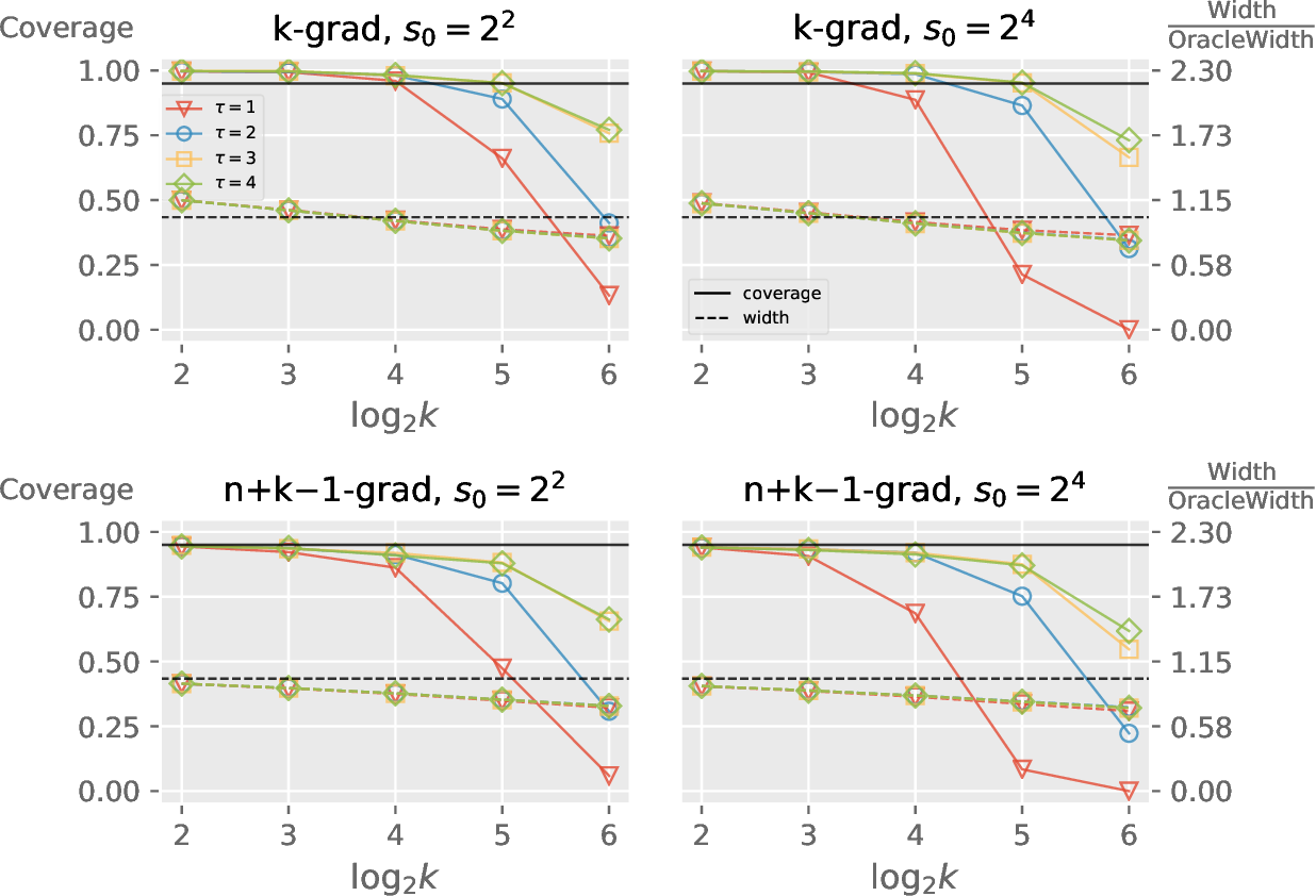 Figure 3 for Distributed Bootstrap for Simultaneous Inference Under High Dimensionality
