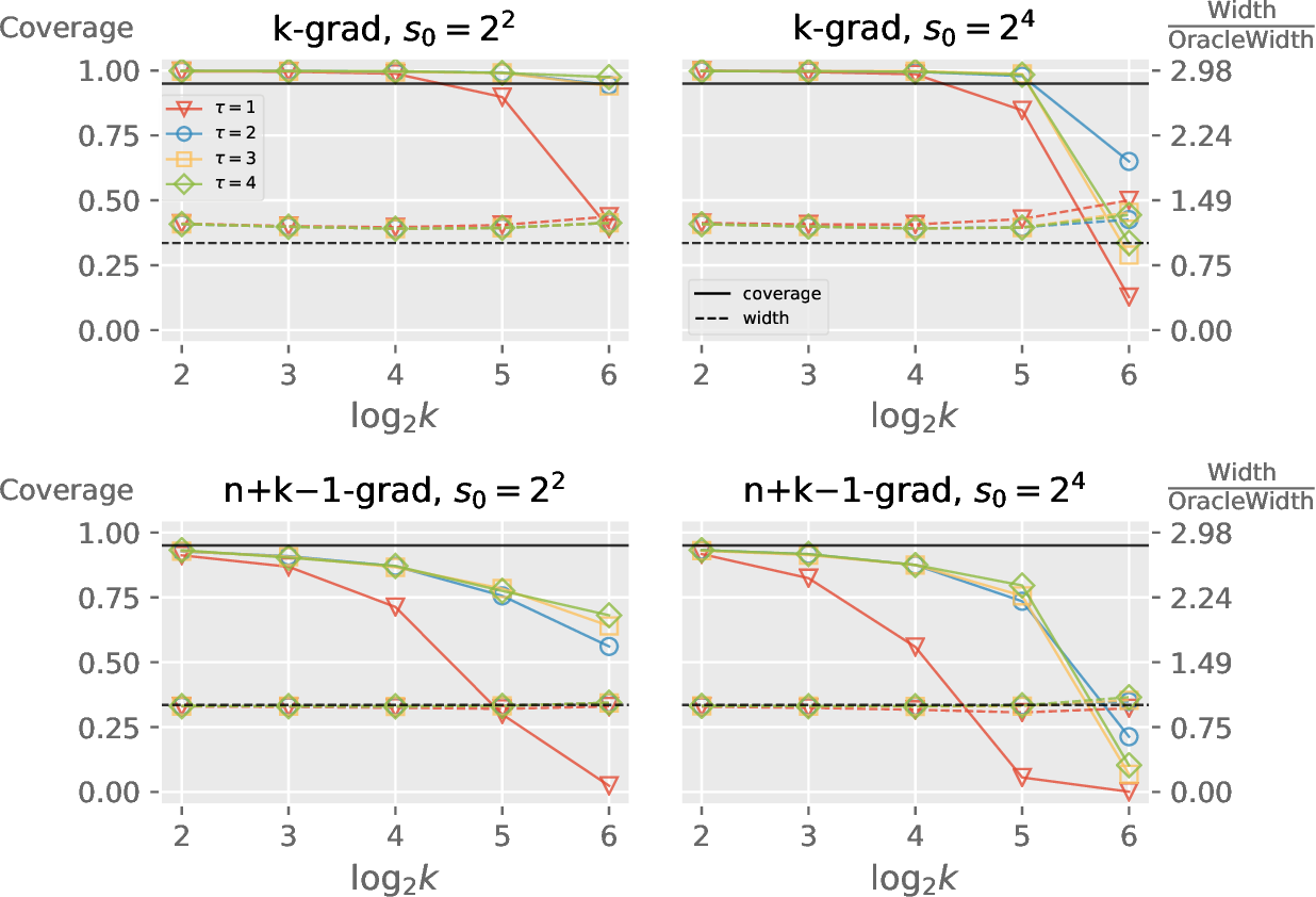 Figure 4 for Distributed Bootstrap for Simultaneous Inference Under High Dimensionality