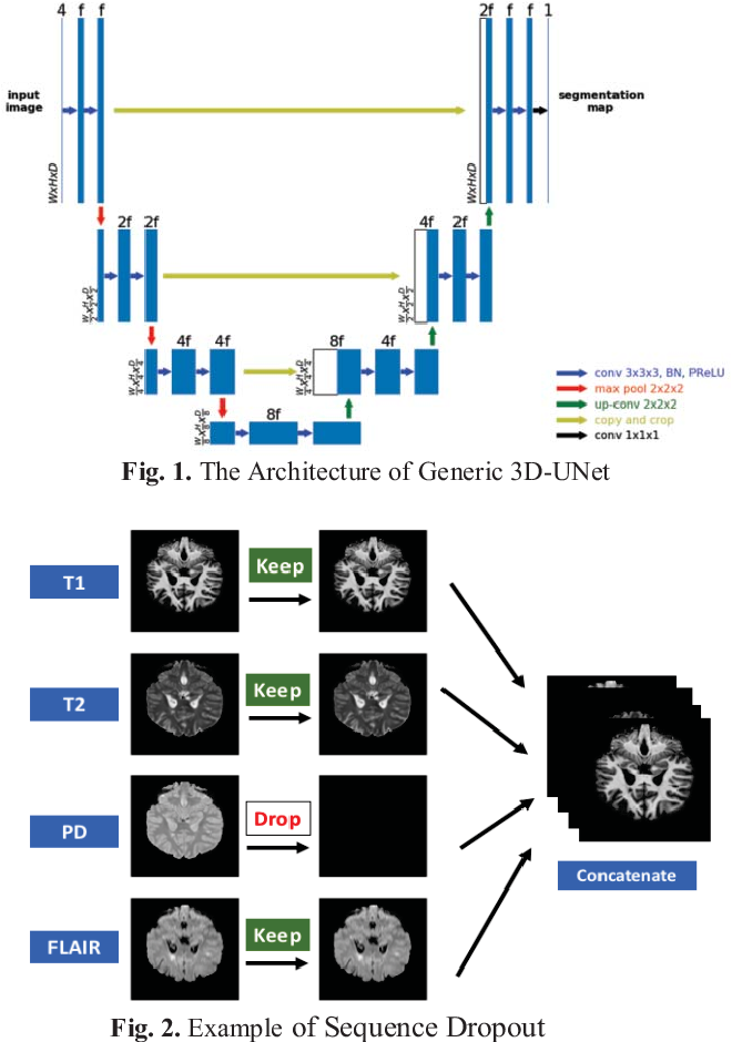 Figure 1 for A Self-Adaptive Network For Multiple Sclerosis Lesion Segmentation From Multi-Contrast MRI With Various Imaging Protocols