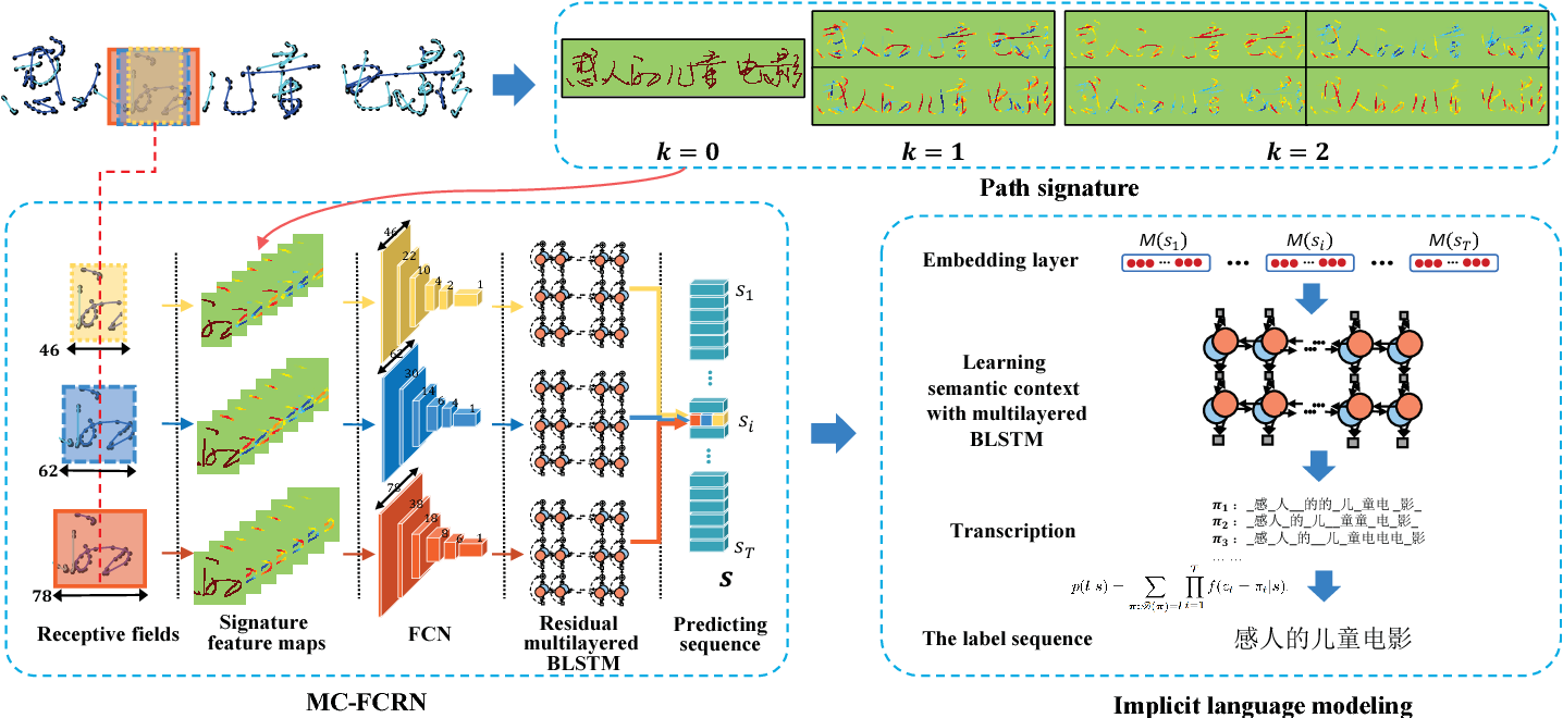 Figure 1 for Learning Spatial-Semantic Context with Fully Convolutional Recurrent Network for Online Handwritten Chinese Text Recognition
