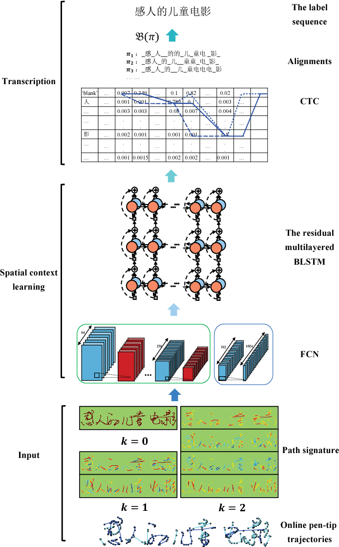 Figure 3 for Learning Spatial-Semantic Context with Fully Convolutional Recurrent Network for Online Handwritten Chinese Text Recognition