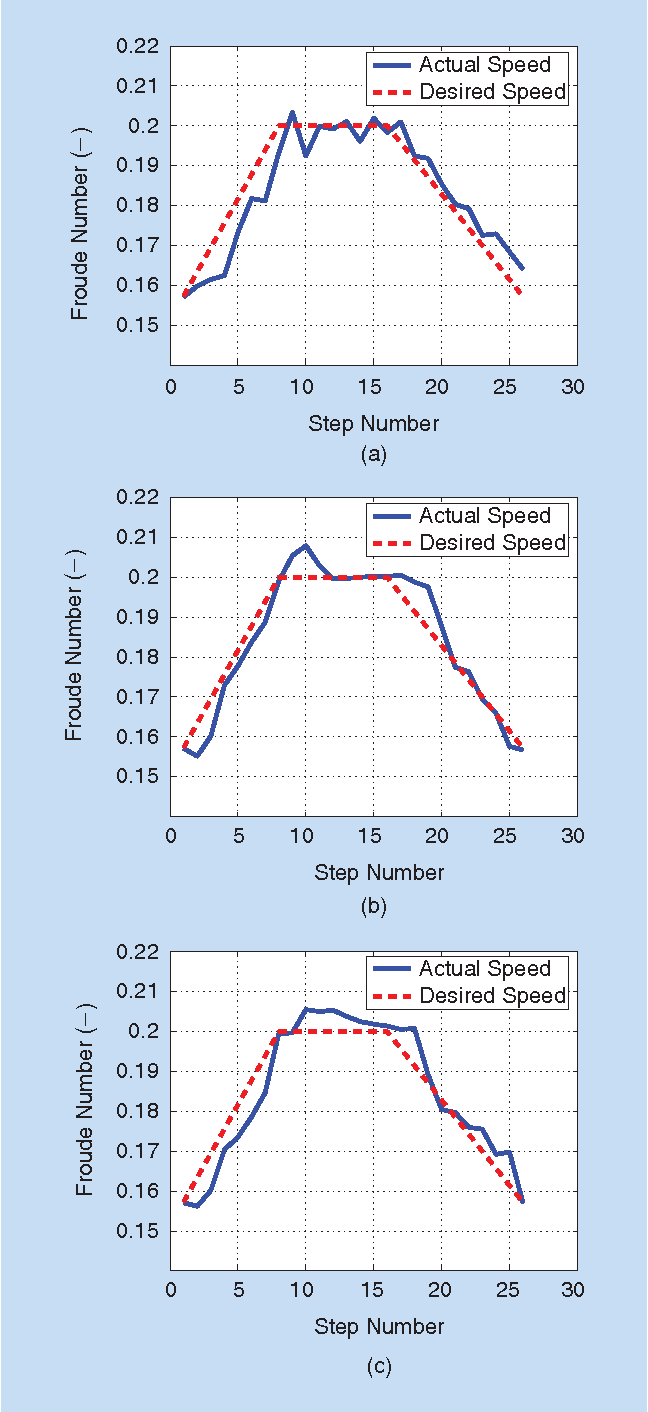 Figure 8 from Torque-Stiffness-Controlled Dynamic Walking: Analysis