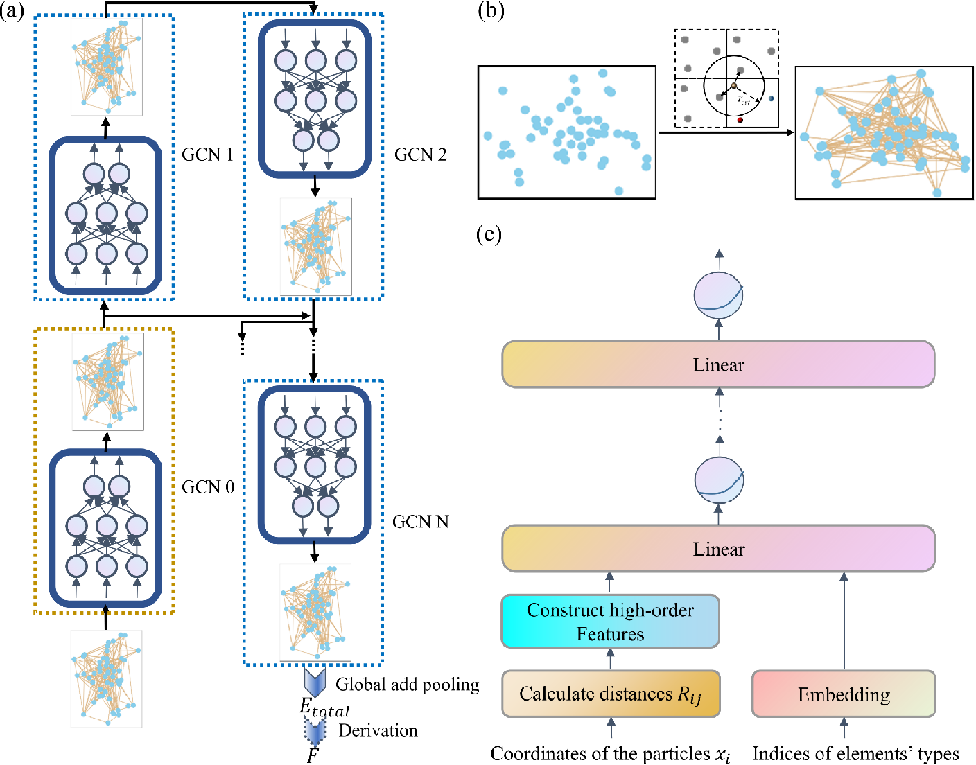 Figure 1 for Symmetry-adapted graph neural networks for constructing molecular dynamics force fields