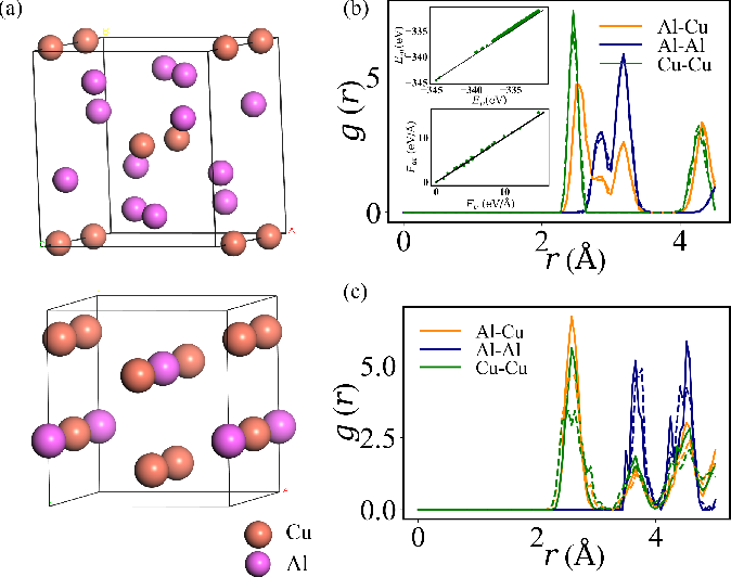 Figure 2 for Symmetry-adapted graph neural networks for constructing molecular dynamics force fields