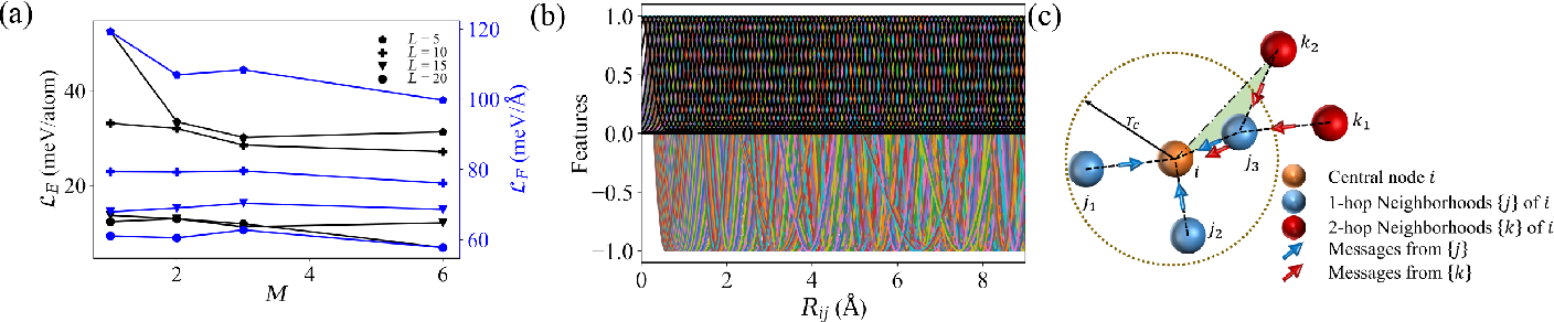 Figure 3 for Symmetry-adapted graph neural networks for constructing molecular dynamics force fields