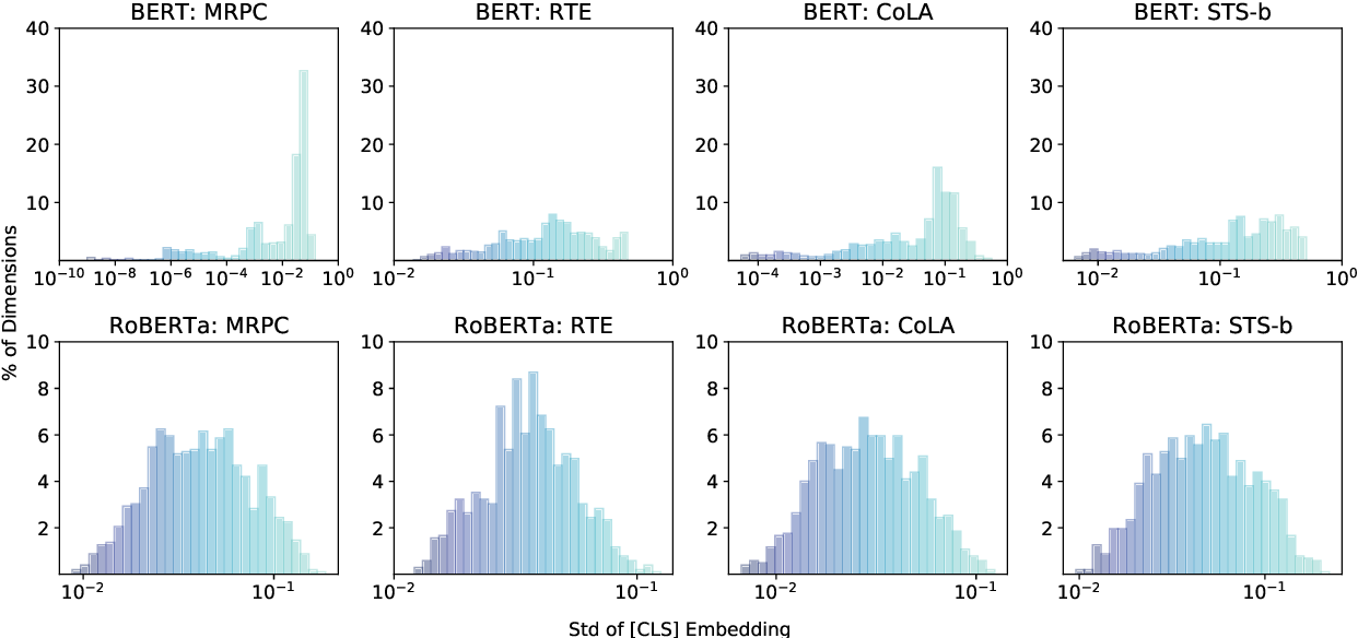 Figure 1 for IsoBN: Fine-Tuning BERT with Isotropic Batch Normalization