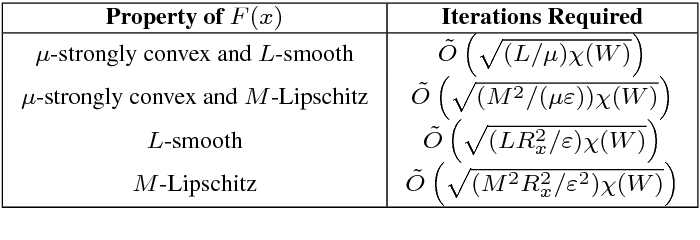 Figure 3 for A Dual Approach for Optimal Algorithms in Distributed Optimization over Networks