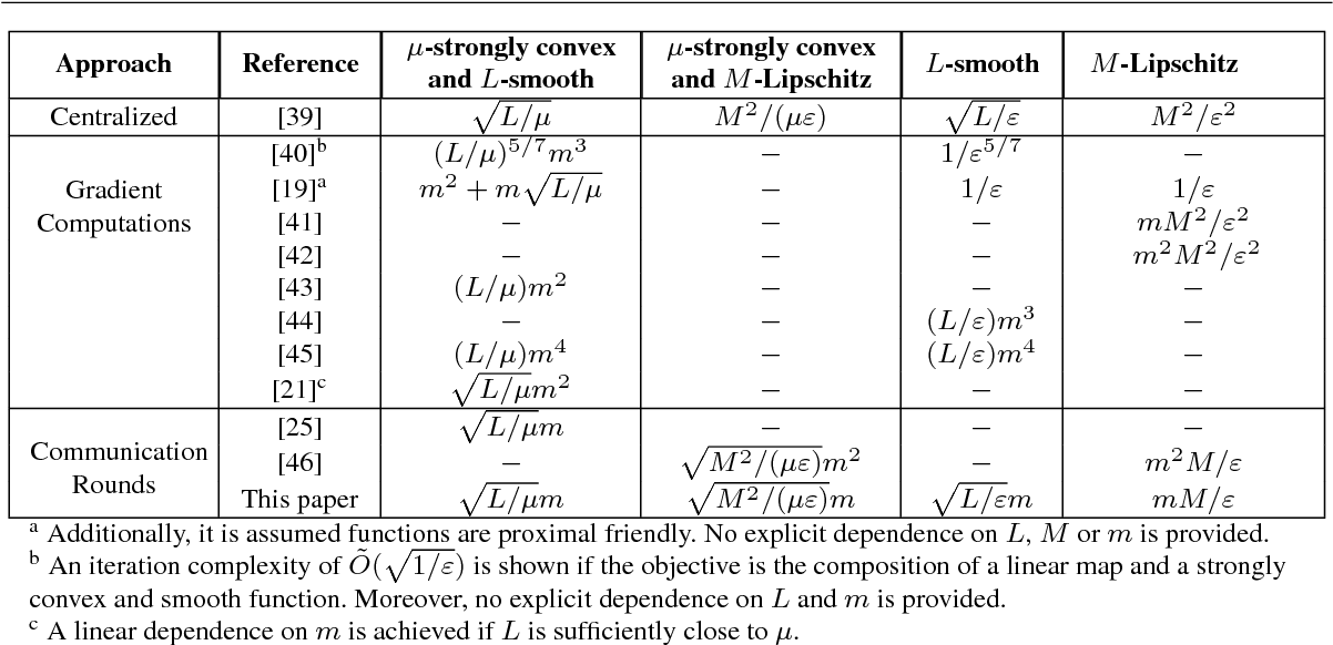 Figure 1 for A Dual Approach for Optimal Algorithms in Distributed Optimization over Networks