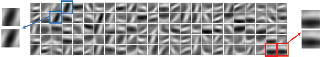 Figure 1 for Efficient K-Shot Learning with Regularized Deep Networks