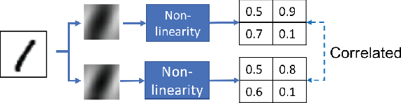 Figure 3 for Efficient K-Shot Learning with Regularized Deep Networks