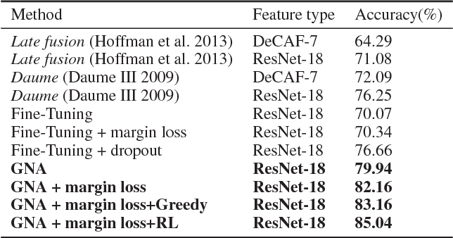 Figure 2 for Efficient K-Shot Learning with Regularized Deep Networks