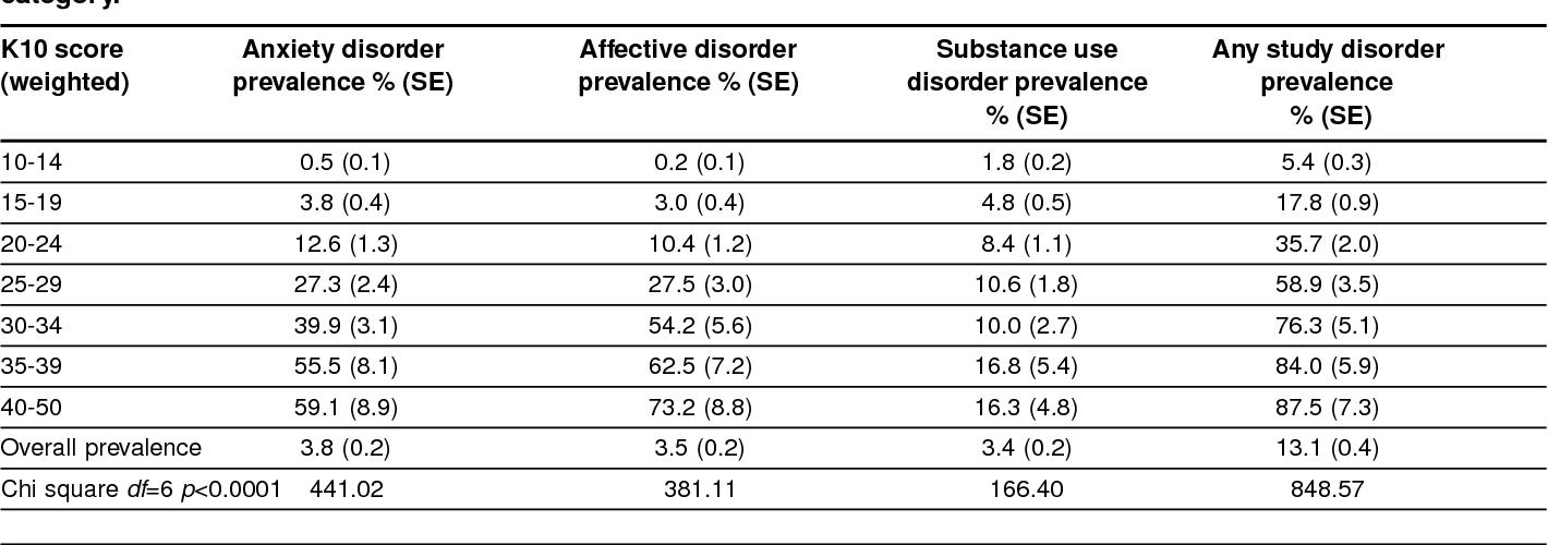 Table 2 from Interpreting scores on the Kessler Psychological