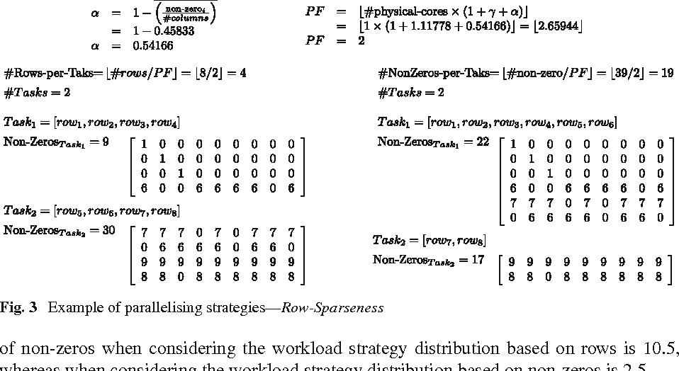 Fig. 3 Example of parallelising strategies—Row-Sparseness