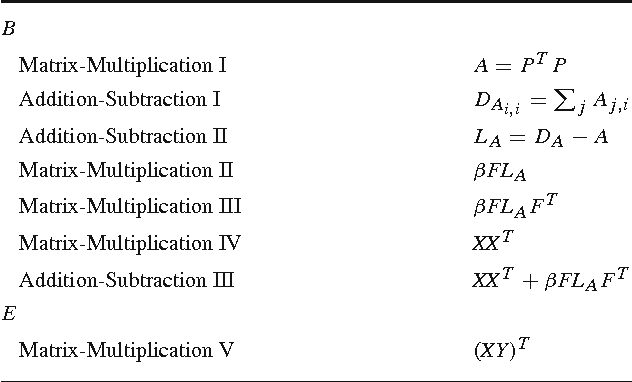 Table 2 List of individual operations involved in computing B and E