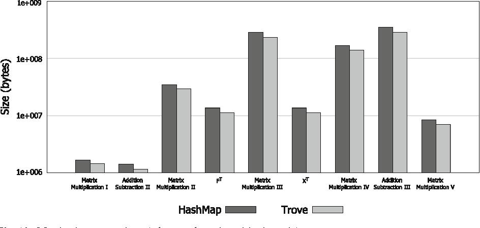 Fig. 10 Matrix size comparison (BlogCatalog—logarithmic scale)