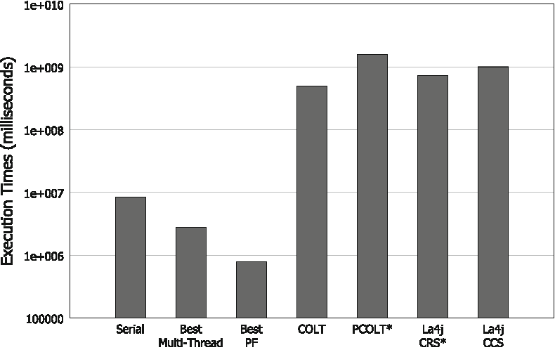 Fig. 14 B matrix overall computing time–linear algebra libraries comparison (logarithmic scale). Asterisk (*) indicates incomplete execution