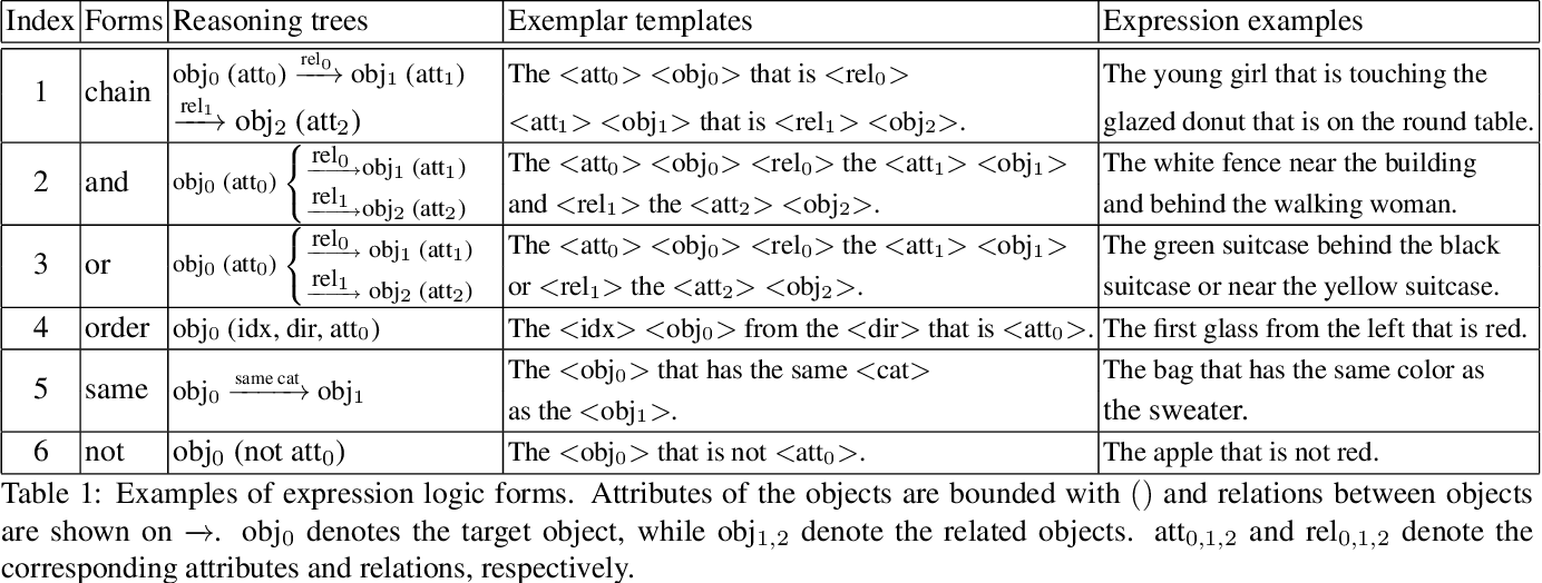 Figure 1 for Cops-Ref: A new Dataset and Task on Compositional Referring Expression Comprehension