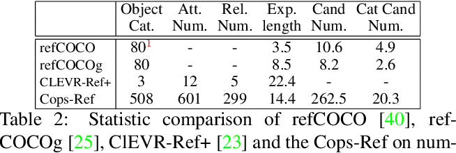 Figure 3 for Cops-Ref: A new Dataset and Task on Compositional Referring Expression Comprehension