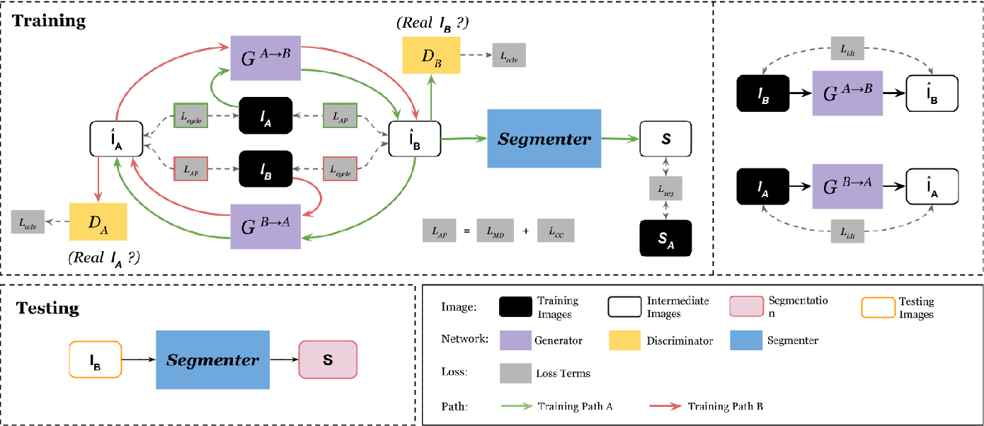 Figure 1 for Anatomy-guided Multimodal Registration by Learning Segmentation without Ground Truth: Application to Intraprocedural CBCT/MR Liver Segmentation and Registration