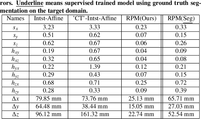 Figure 4 for Anatomy-guided Multimodal Registration by Learning Segmentation without Ground Truth: Application to Intraprocedural CBCT/MR Liver Segmentation and Registration
