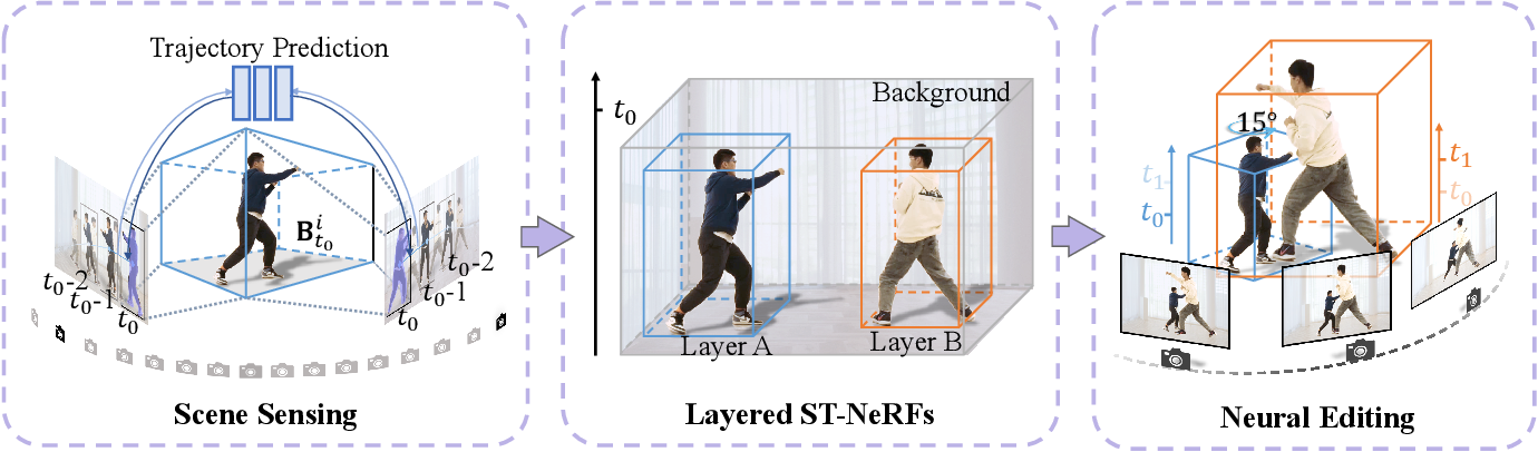 Figure 3 for Editable Free-viewpoint Video Using a Layered Neural Representation