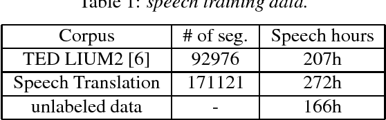 Figure 1 for The USTC-NEL Speech Translation system at IWSLT 2018