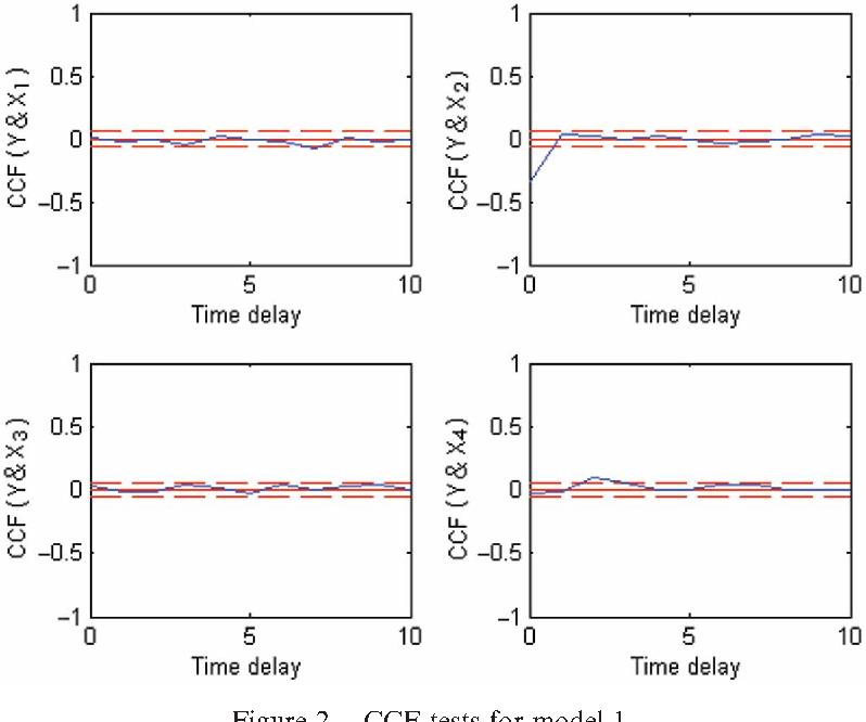 Figure 2. CCF tests for model 1.