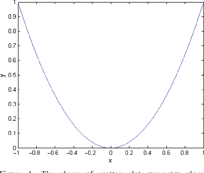Figure 4. The shape of scatter plot symmetry along dependent variable axis.