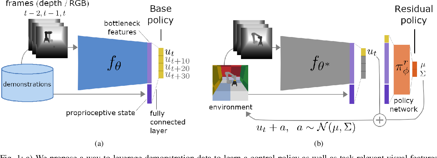 Figure 1 for Residual Reinforcement Learning from Demonstrations