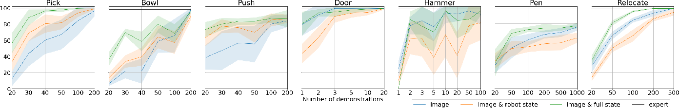 Figure 3 for Residual Reinforcement Learning from Demonstrations