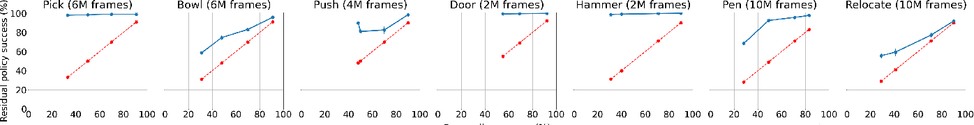 Figure 4 for Residual Reinforcement Learning from Demonstrations