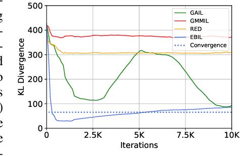 Figure 1 for Energy-Based Imitation Learning