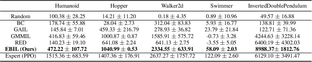 Figure 2 for Energy-Based Imitation Learning