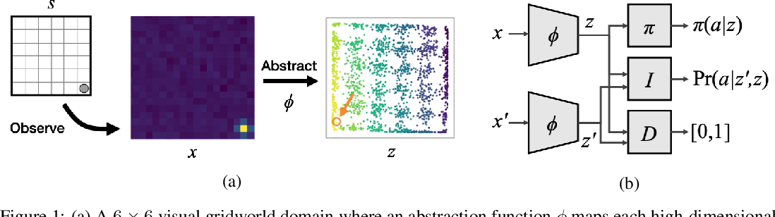 Figure 1 for Learning Markov State Abstractions for Deep Reinforcement Learning