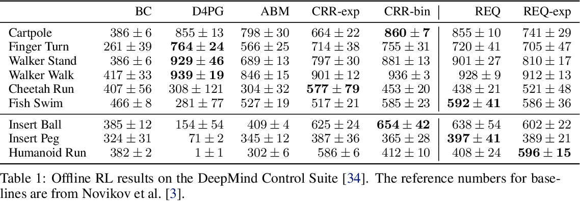 Figure 2 for Learning Dexterous Manipulation from Suboptimal Experts