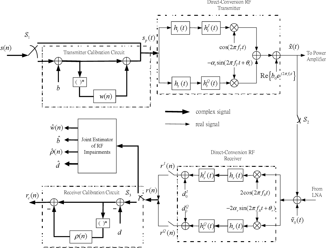 A New Self Calibration Method For Transmitter And Receiver Radio Stereofmtransmittercircuitpng Figure 1