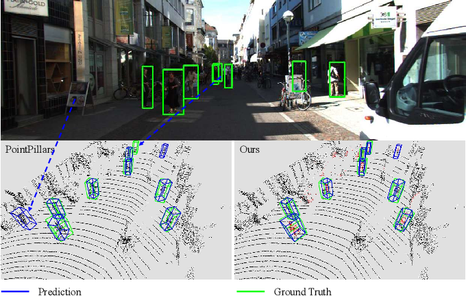 Figure 1 for SemanticVoxels: Sequential Fusion for 3D Pedestrian Detection using LiDAR Point Cloud and Semantic Segmentation