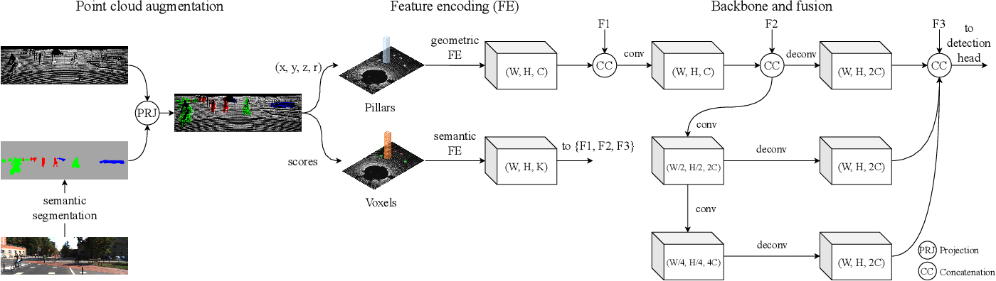Figure 2 for SemanticVoxels: Sequential Fusion for 3D Pedestrian Detection using LiDAR Point Cloud and Semantic Segmentation