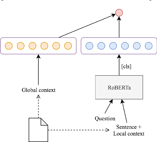 Figure 4 for Context-based Transformer Models for Answer Sentence Selection
